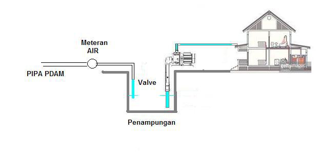 Memasang Pompa Air pada Pipa PDAM